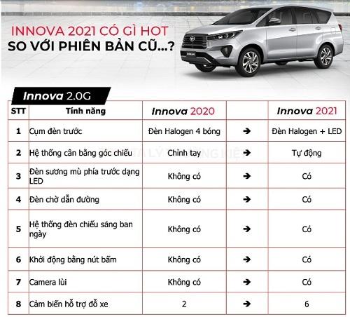 Hình minh họa: Sự thay đổi Toyota Innova 2021 bản 2.0G